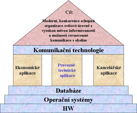 Moderní architektura IT