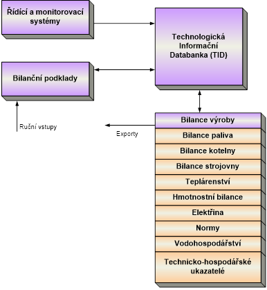 Bilance výroby - Schéma