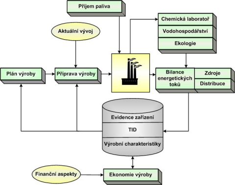 Výrobní informační systém